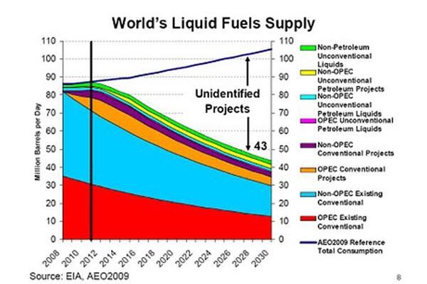 2030 Fuel Supply