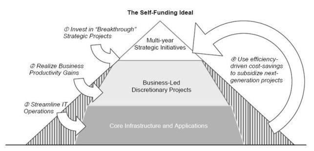 Self-Funding