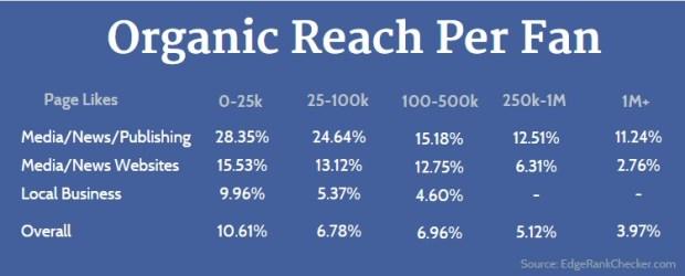 Facebook page Organic Reach Per Fan