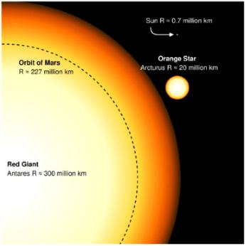 A Star 1500 Times the Sun
