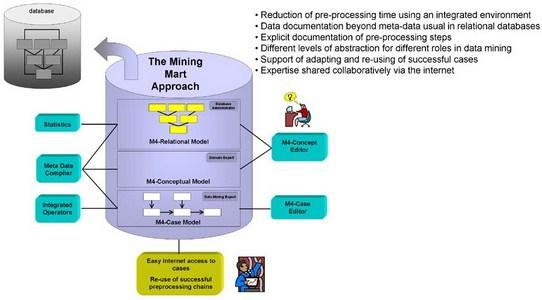 MiningMart