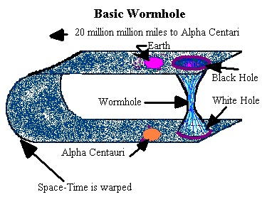 Wormhole is Not at the Center