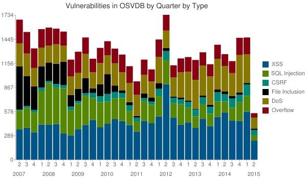 Databases Vulnerability