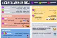 Machine Learning in Emoji