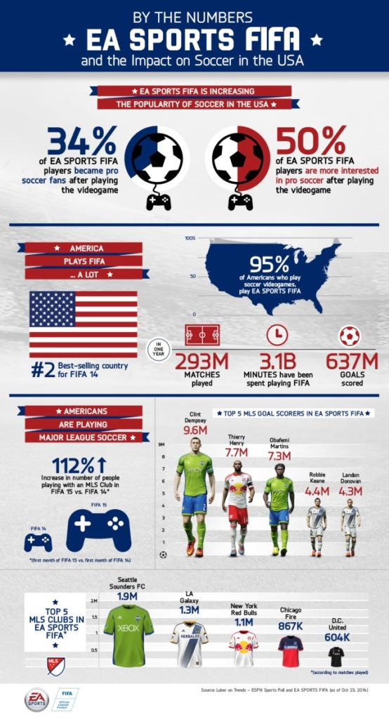 FIFA in the USA