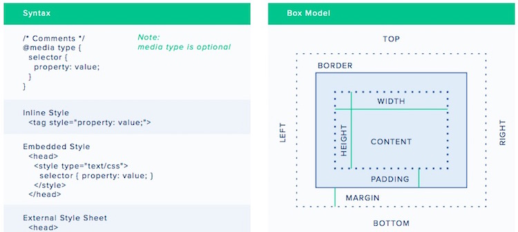 18 Useful CSS Cheat Sheets of 2019 | With New CSS3 Tags - RankRed
