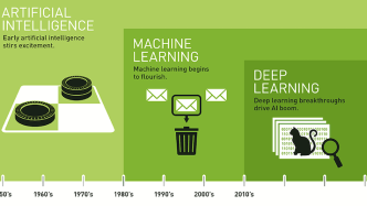 Artificial Intelligence vs Machine Learning vs Deep Learning