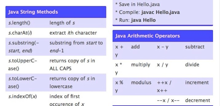 20 Most Useful Java Cheat Sheets For Developers 2019 Edition Rankred