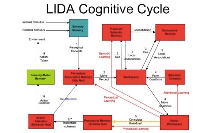 LIDA - Cognitive Architecture