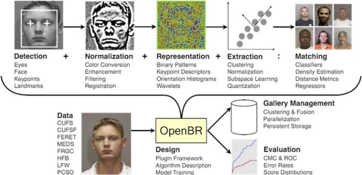 15 Efficient Face Recognition Algorithms And Techniques