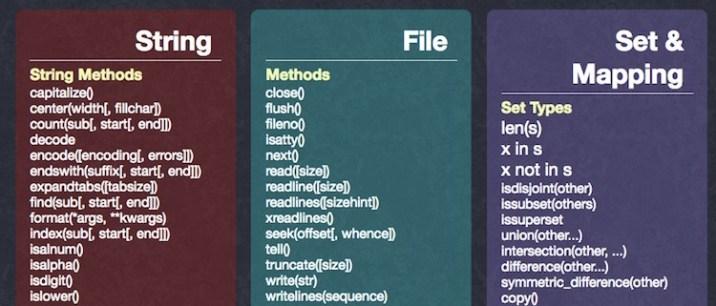 20+ Helpful Python Cheat Sheet of 2019 - RankRed