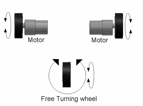 three wheel robots