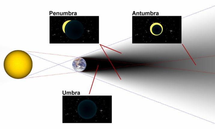 Diagram of umbra penumbra and antumbra