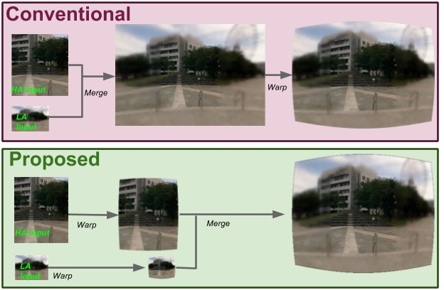 Foveated Image Processing