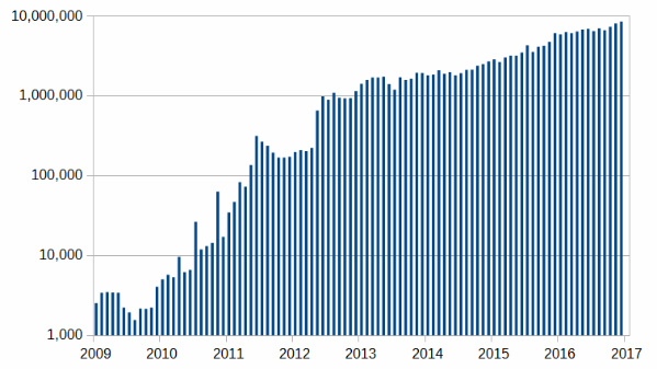 bitcoin transactions per month