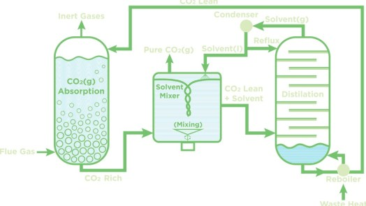 Carbon Capture 10 times cheaper