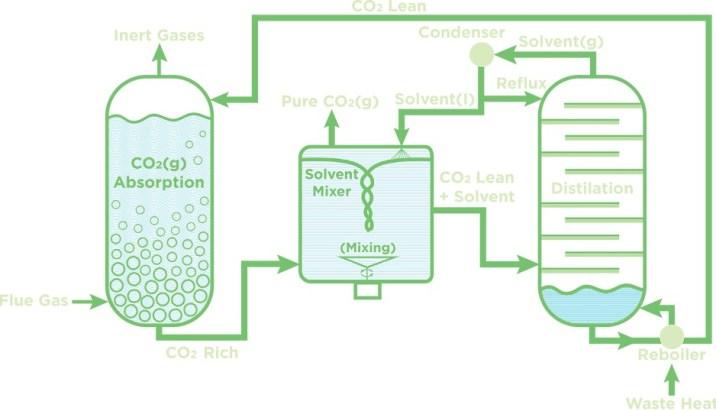 A New Technique That Could Make Carbon Capture 10 Times
