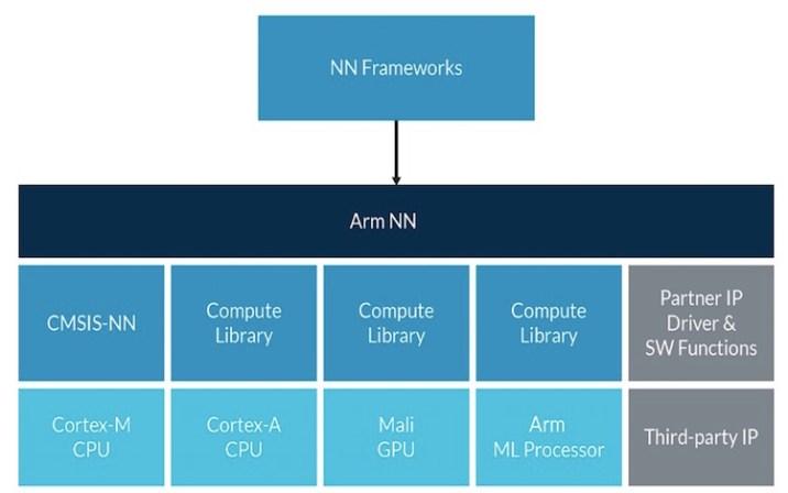 Project Trillium - neural network