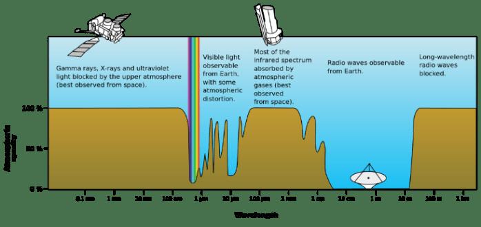 Atmospheric electromagnetic opacity