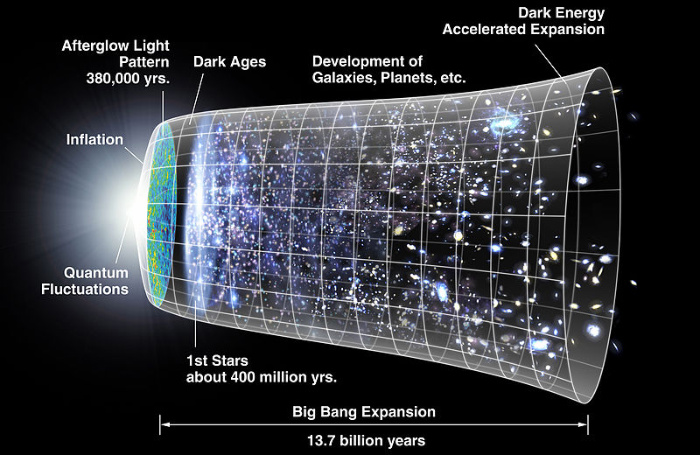 Facts About the Universe