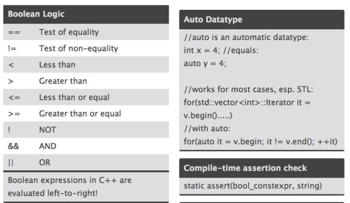 20 Most Useful C and C++ Cheat Sheets | 2019 Edition - RankRed