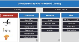 ML.NET open source machine learning framework