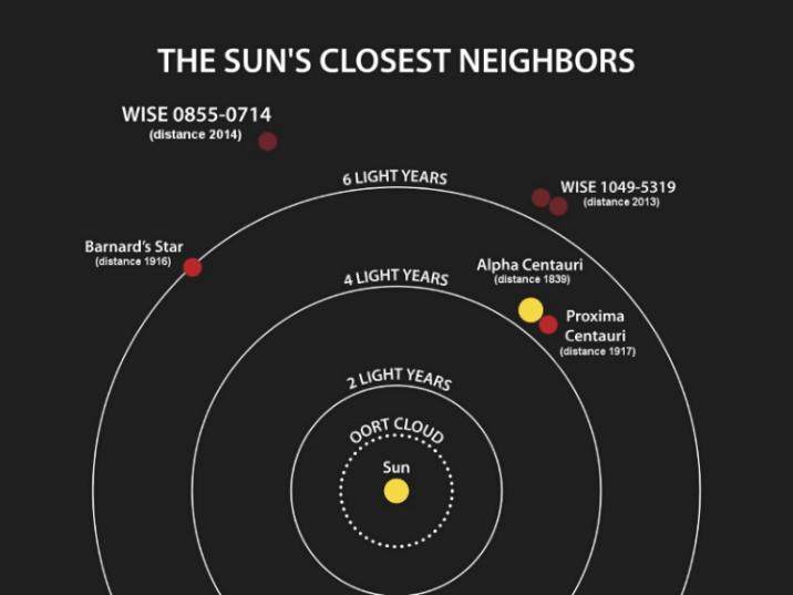 Sun's neighbors