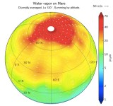 Water Cycle Of martian atmosphere