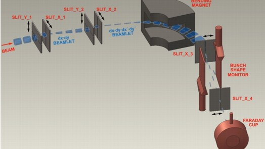 Measurements Of Particle Beam