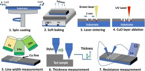 Printing Electronic Circuits