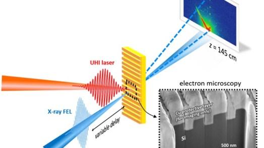Million-Degree Plasma using femtosecond X-ray
