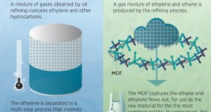 Innovative Method For Manufacturing Plastic
