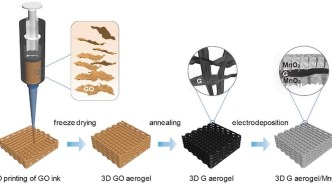 3D Printed Supercapacitors Performance