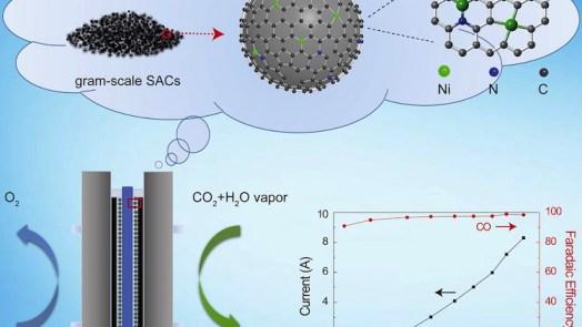 catalysts Reactors Convert Greenhouse Gases