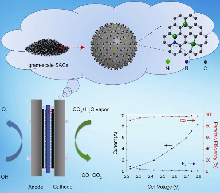 Catalysts Convert Greenhouse Gases Into Industrial Fuels
