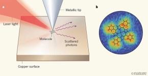 Motion of A Vibrating Molecule revealed by Raman spectroscopy