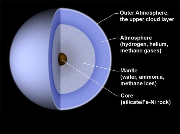 Uranus composition