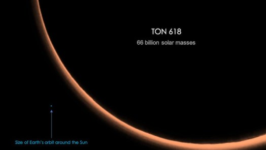 TON 618 - Biggest black holes in the universe