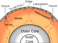 Mantle convection - what is plate tectonics