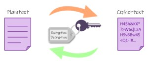 Symmetric key AES Encryption
