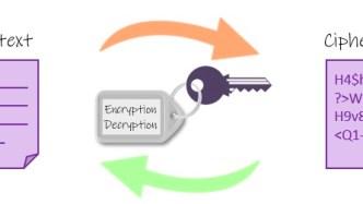 Symmetric key AES Encryption