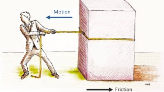 Friction - different types of forces