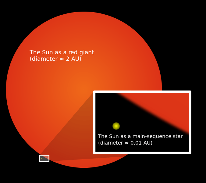 Red Giant (Sun)