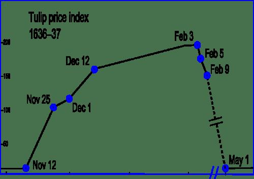 Tulip Mania price index