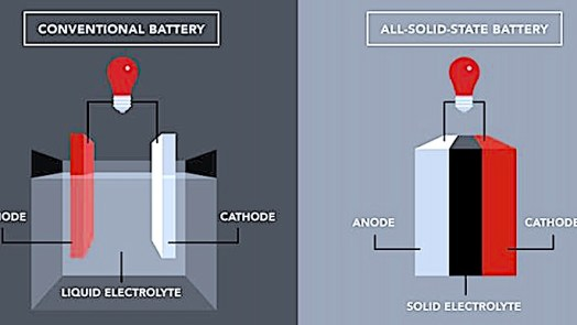 Solid-State Battery