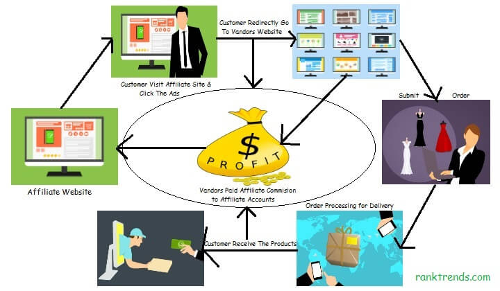 What is Affiliate Marketing and How Does It Work - Cost Per Click