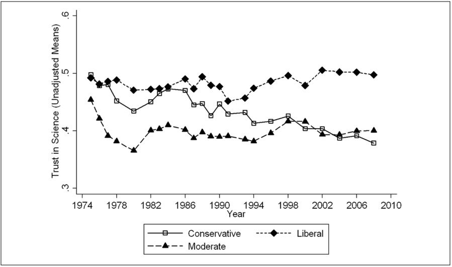 Public trust in science broken down by ideology. Illustration: Gauchat (2012), American Sociological Review.