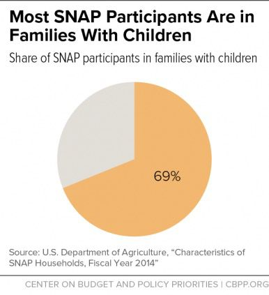 SNAP is necessary for the health and well-being of America's children — via CBPP