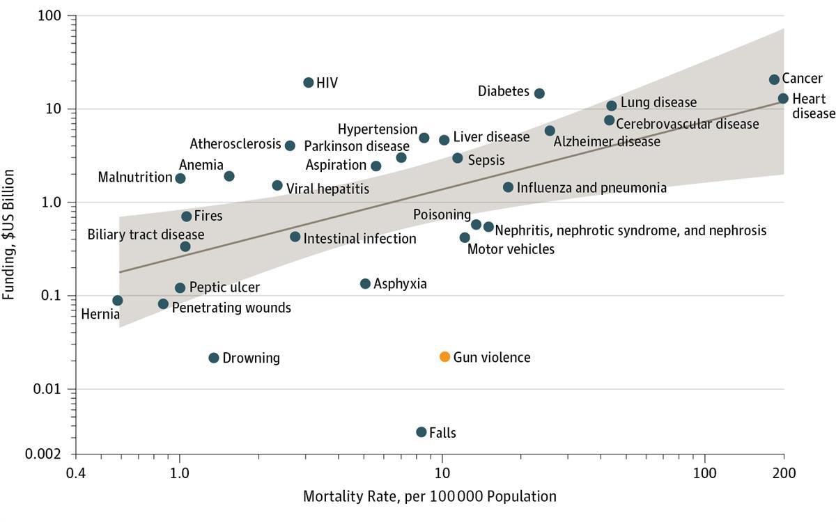 Funding for gun violence (yellow) in comparison to other leading causes of death—viaNPR