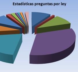 Estadísticas Preguntas Examen Gestión